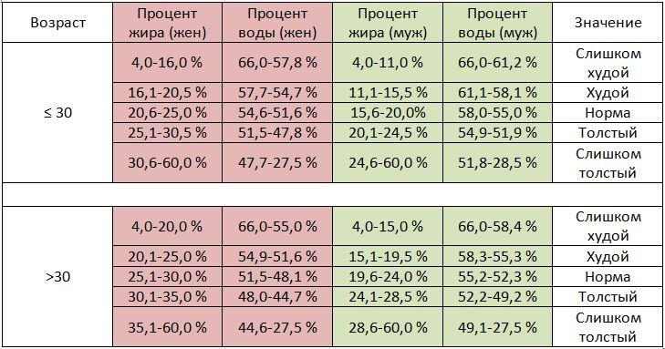 Таблица индексов жиров/воды